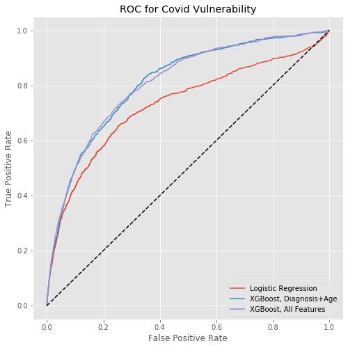 ROC for COVID Vulnerability