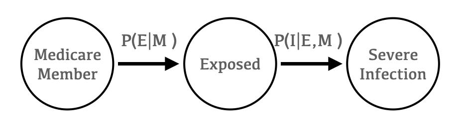model chain rule