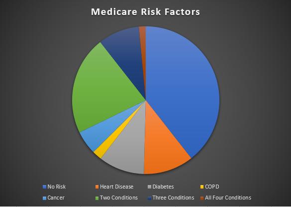 medicare risk factor