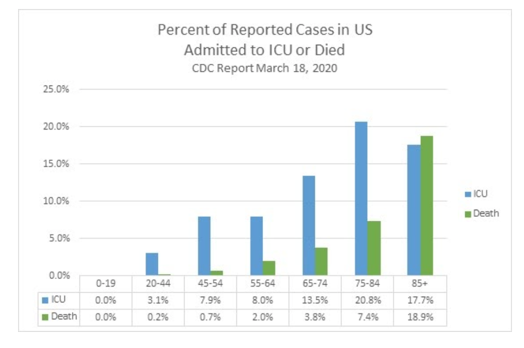 Percentage of reported cases in US