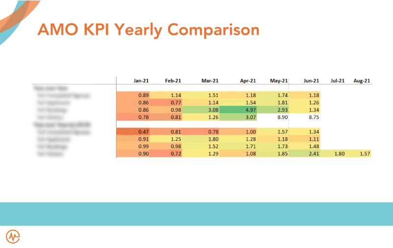 State of AMO Transparency with Yearly KPI's slide