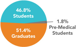 Education status of our visitors pie chart