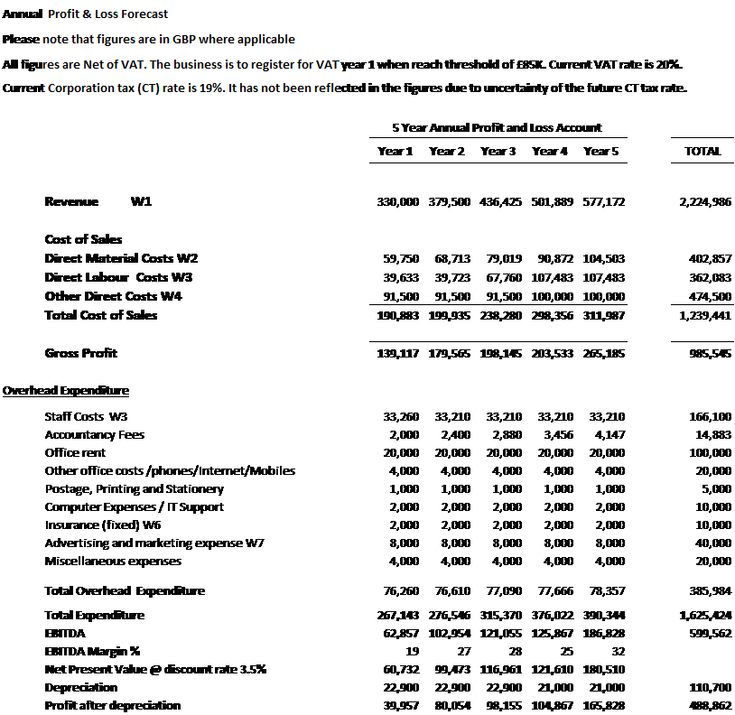 example of profit and loss statement