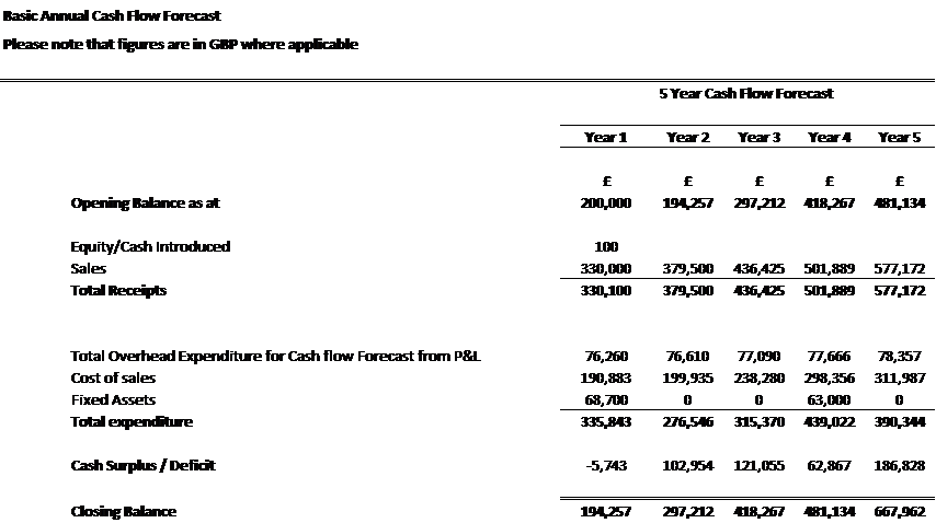 Example of Cash Flow Forecast