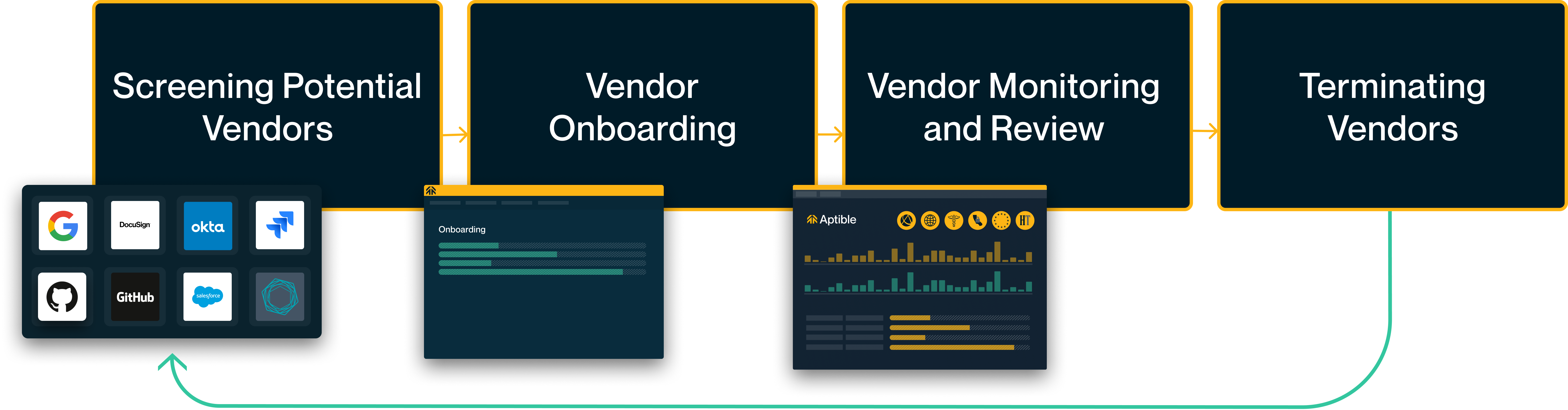 The vendor management lifecycle