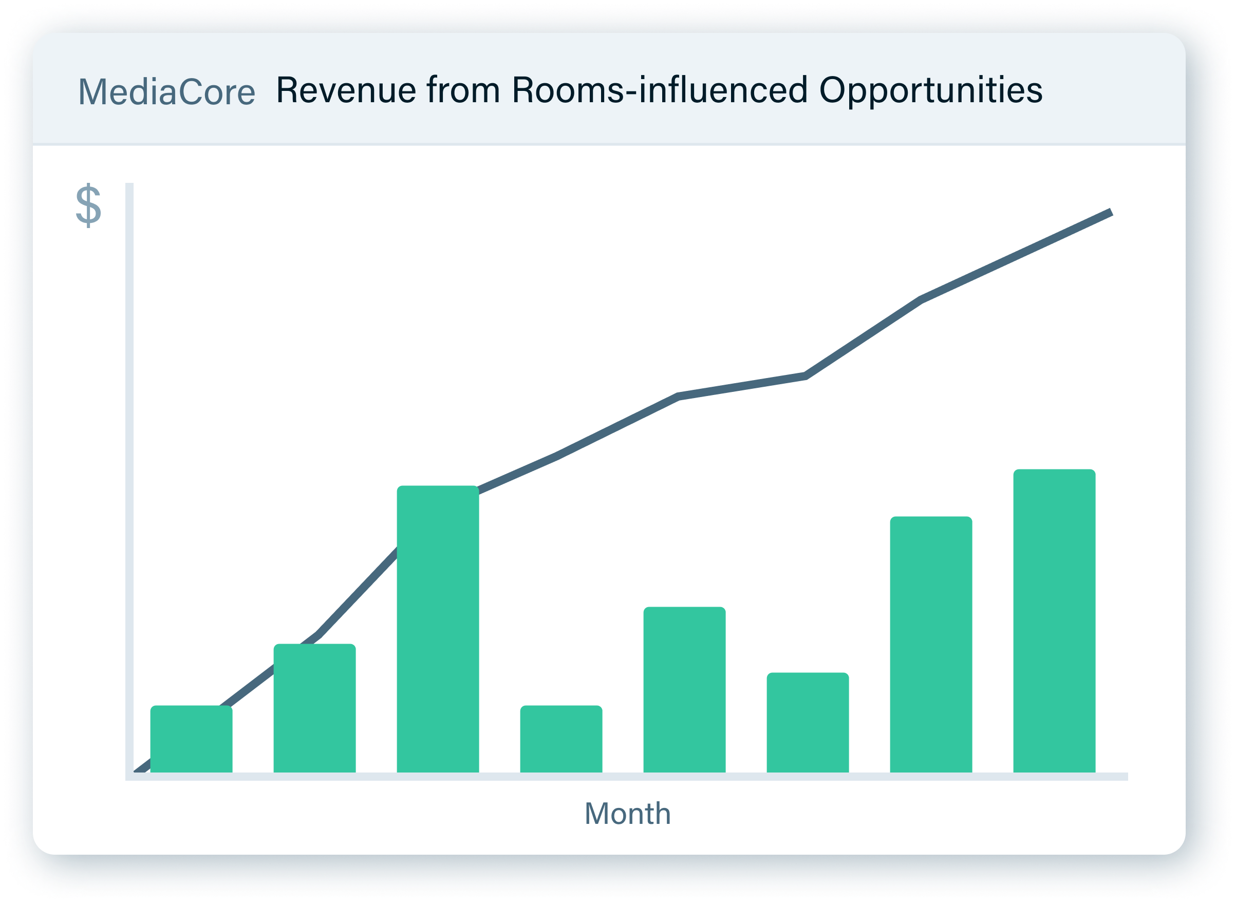 A chart showing revenue influenced by Rooms
