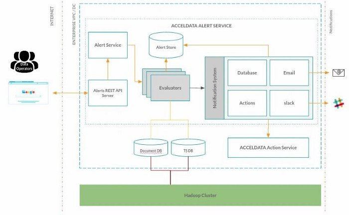 Part 1: Alerting for the Open-Core Enterprise Data Stack