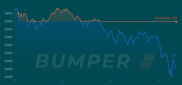Protecting Assets Against Volatility - Bumper Launches Lucrative LP Program