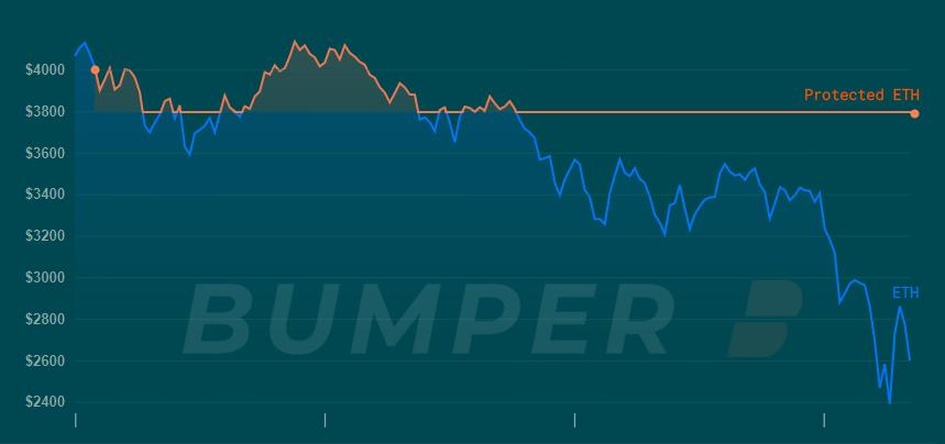 Bumper Protect Crypto Chart - ETH
