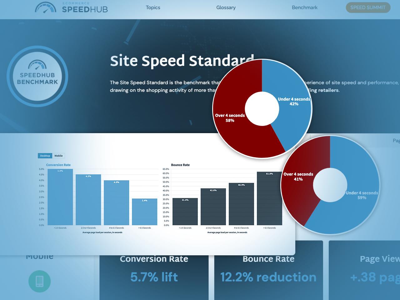 Site Speed Standard