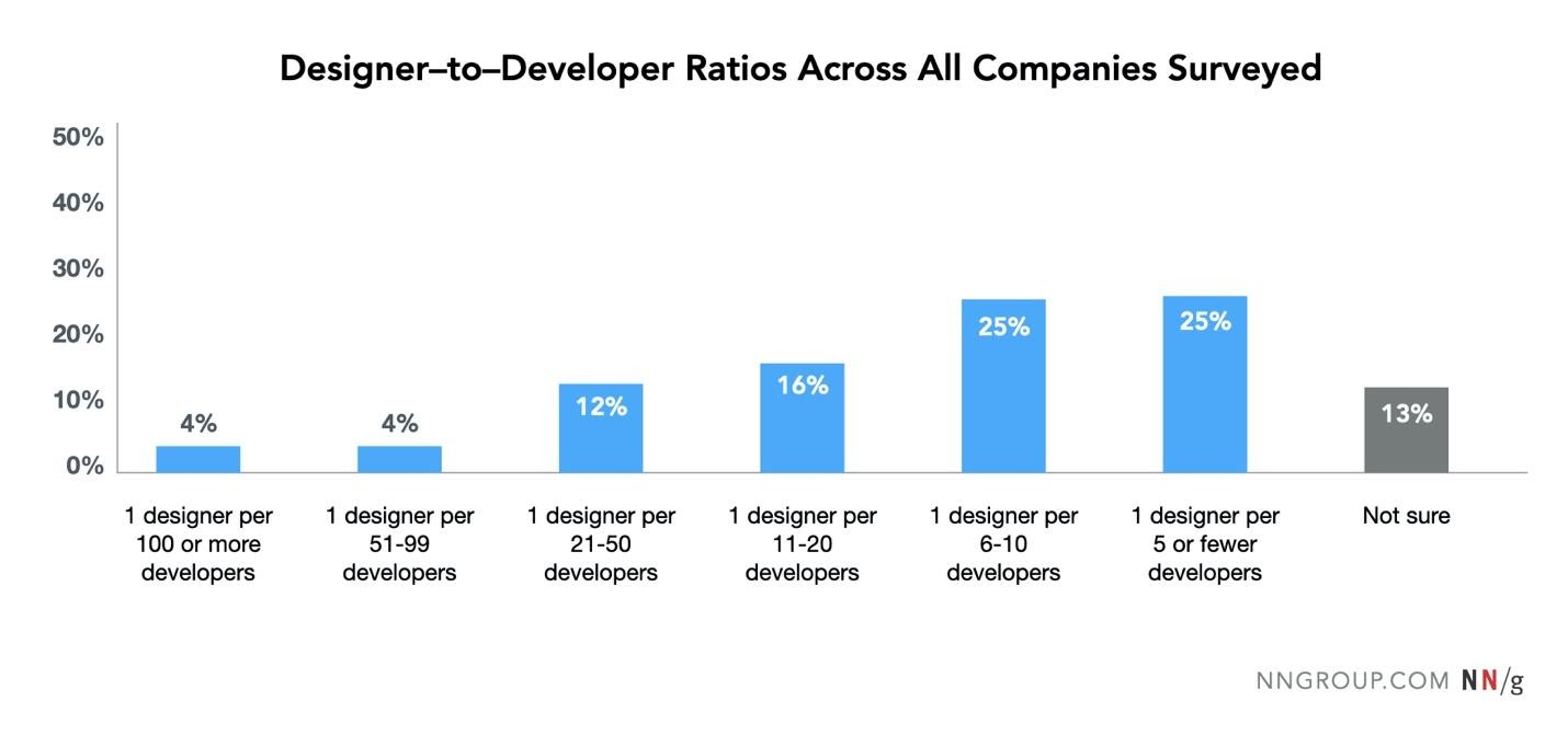 frequency distribution of reported designer to developer ratios