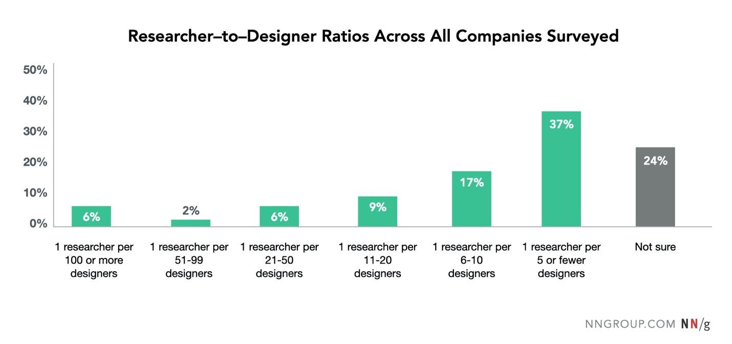 frequency distribution of reported researcher to designer ratios