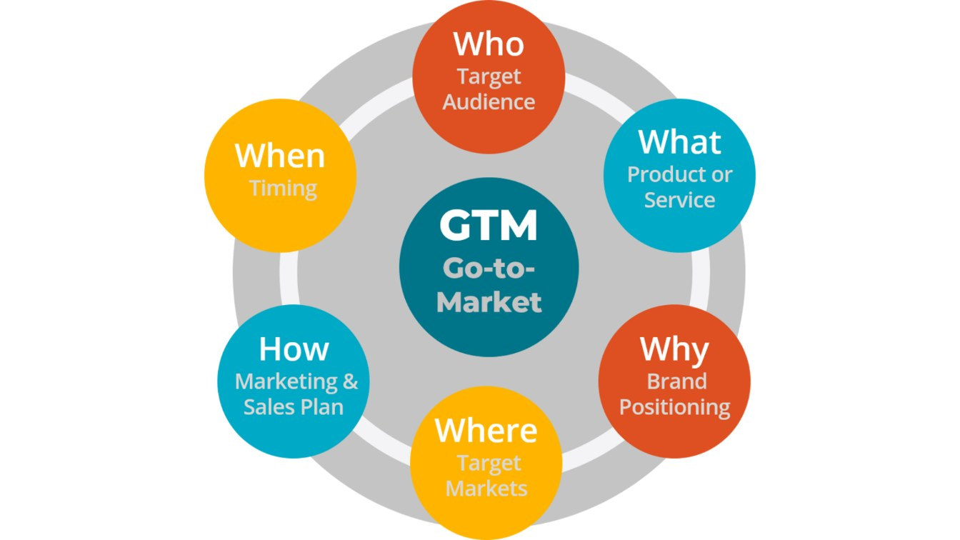 GTM for Healthcare
