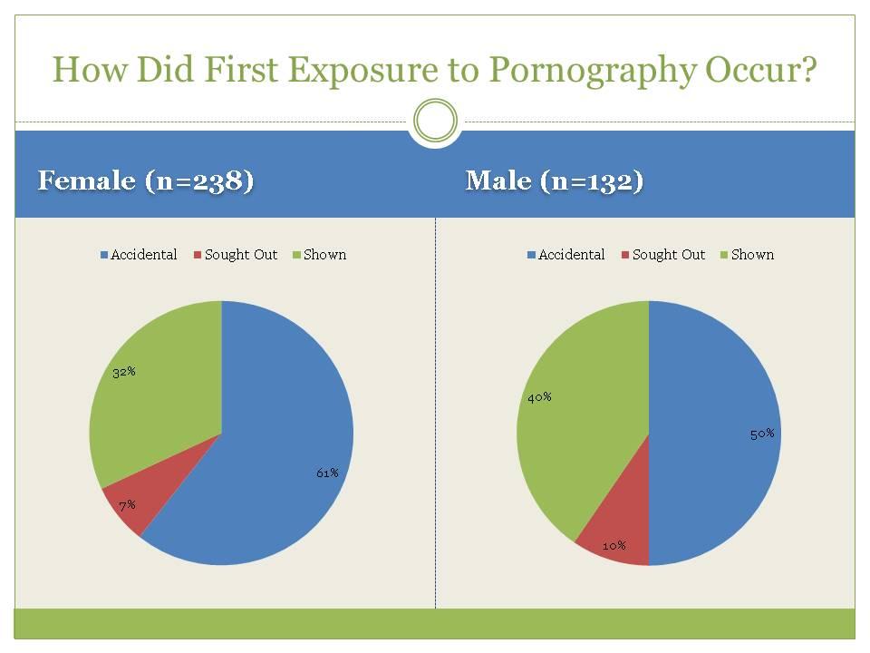 Accidental Pornography Exposure