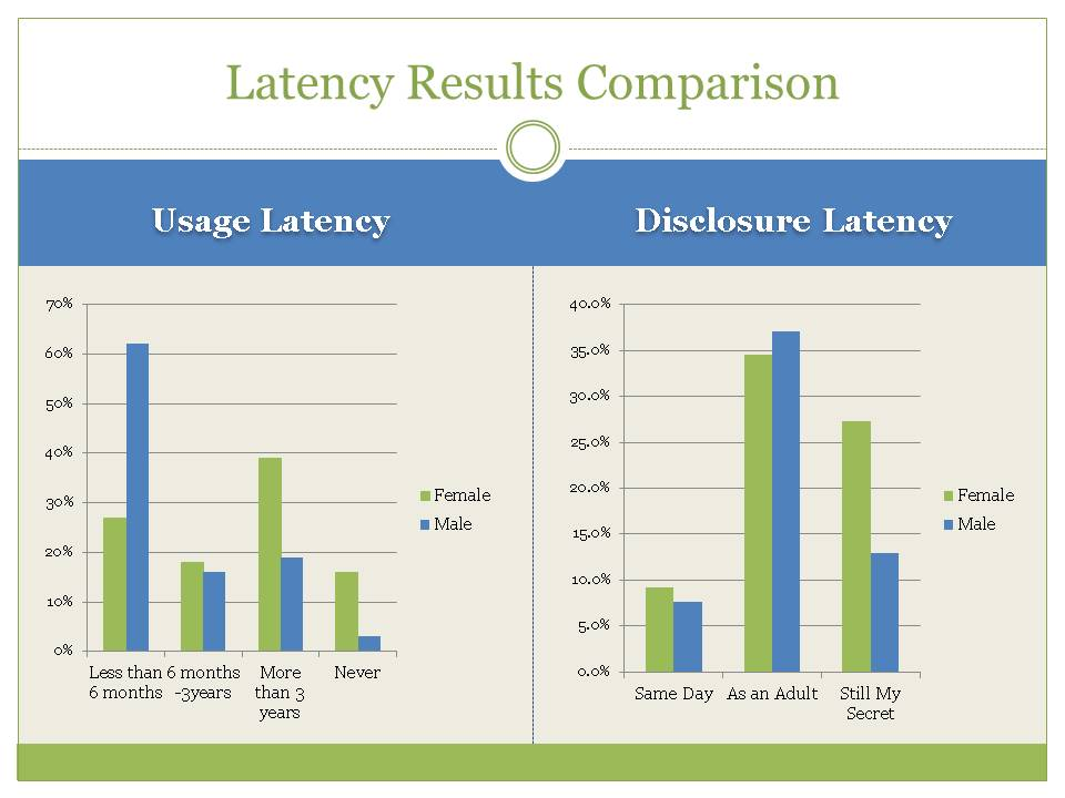 Latency and Disclosure