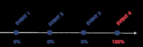 Attribution marketing : modèle last touch