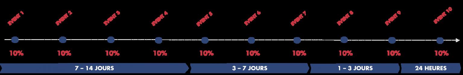 Attribution marketing : modèle pondéré linéaire