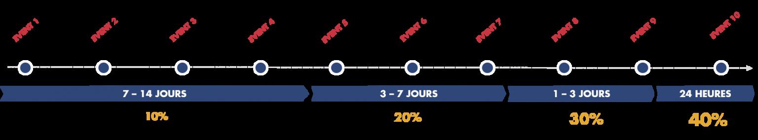 Attribution marketing : modèle temporel croissant