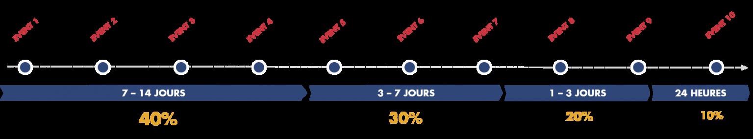 Attribution marketing : modèle temporel décroissant