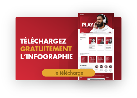 audio digital : infographie