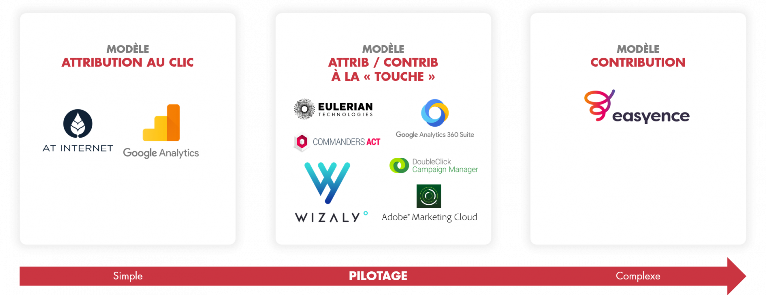 Marketing tools: categories