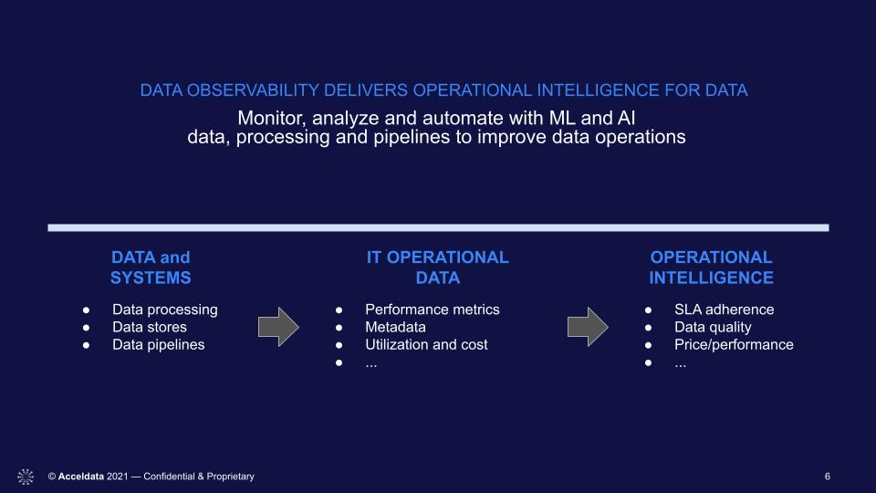 data observability benefits