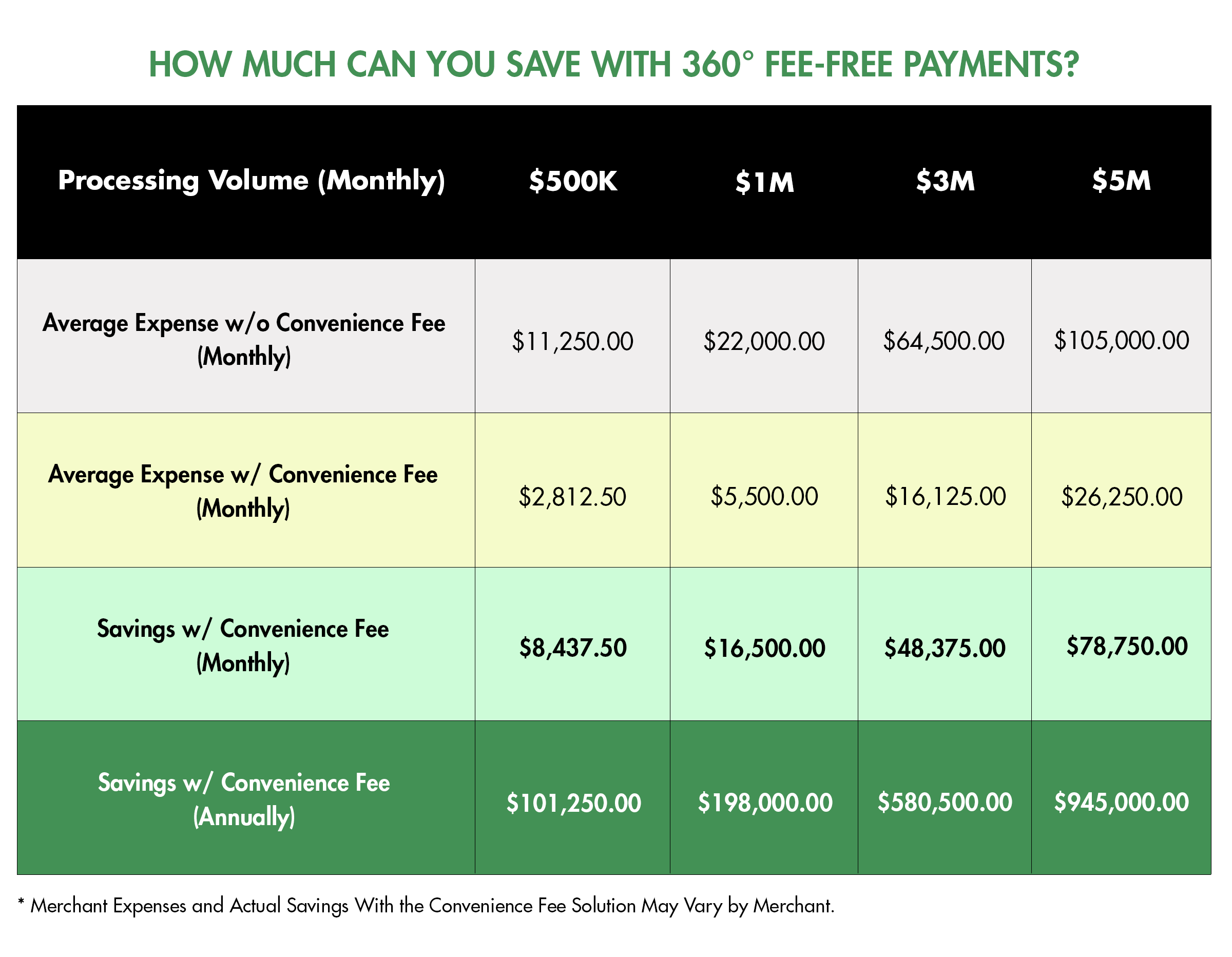 You Can Reduce Your Payment Processing Costs by 75% with a Convenience Fee Solution from Payscout