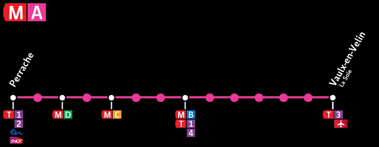 Métronome de la Ligne A - l'histoire derrière le nom des stations de métro lyonnaises
