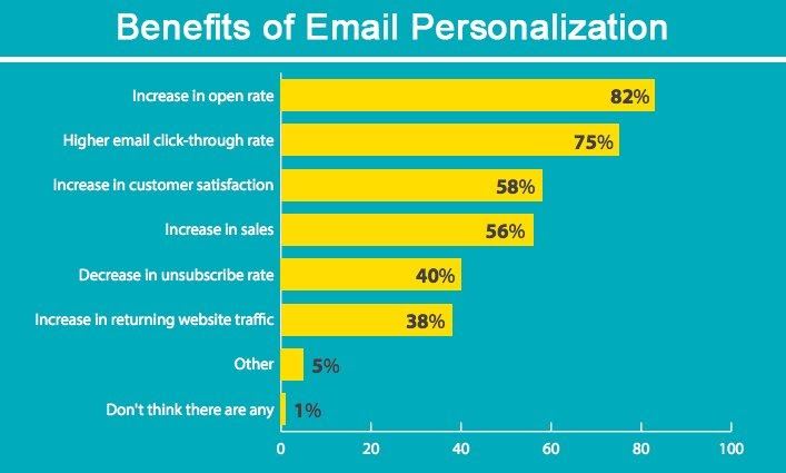 email personalization benefits