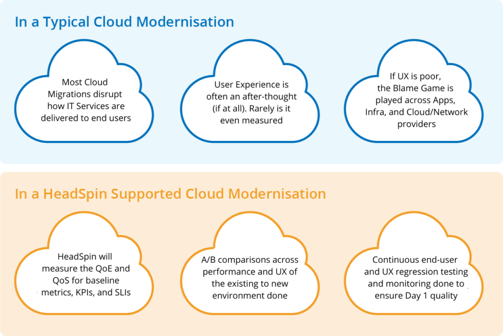 HeadSpin-supported-cloud-modernization