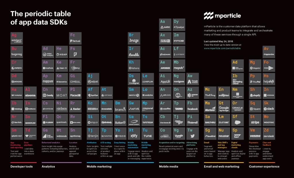 sdk periodic table