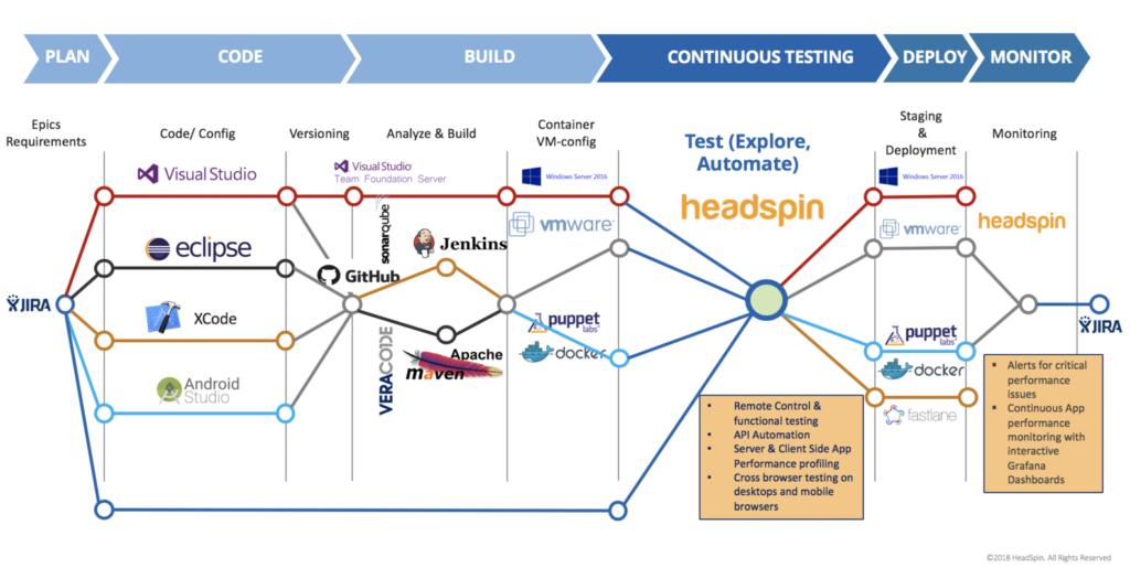 HeadSpin-cicd-integration