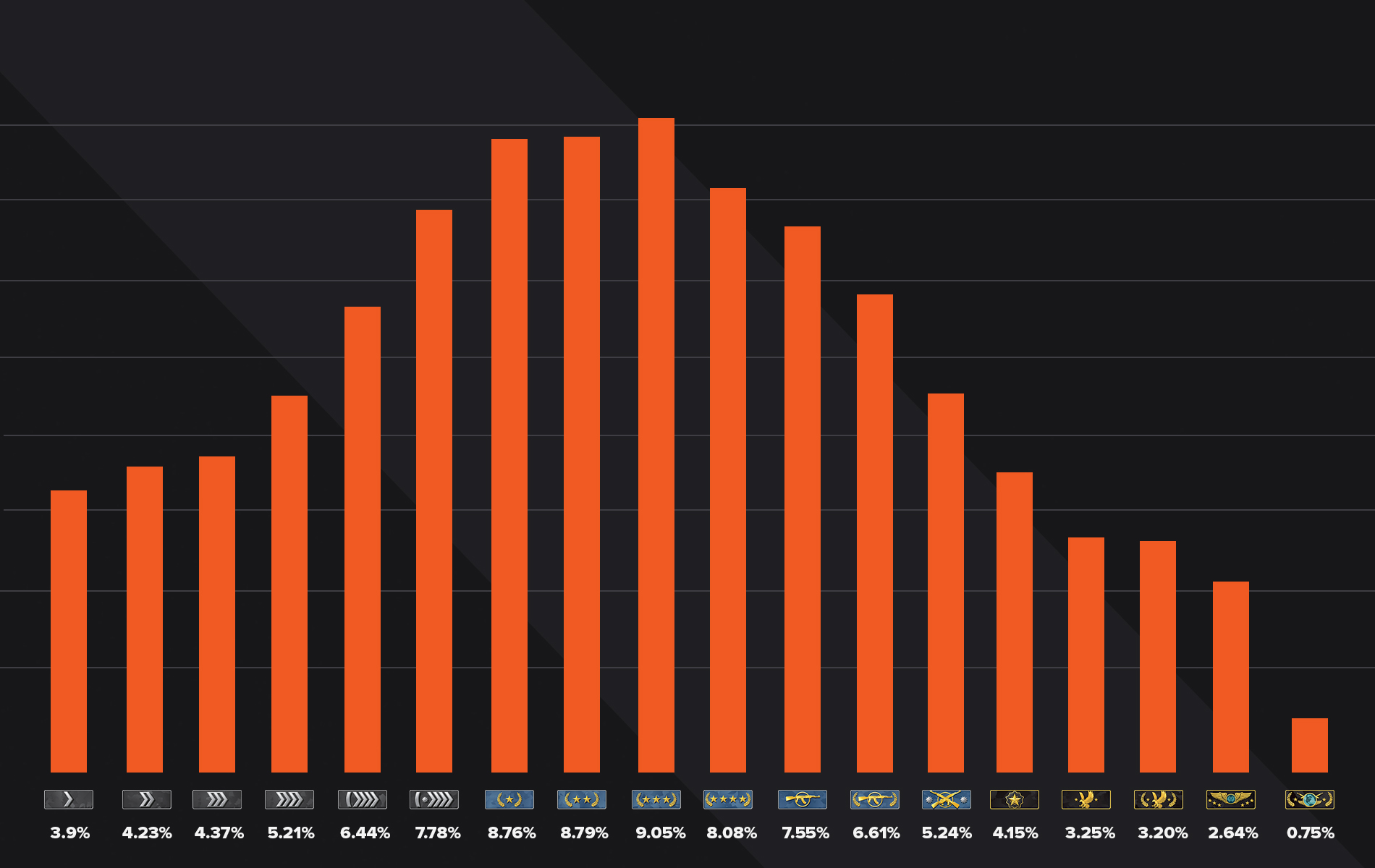 CSGO Ranks distribution