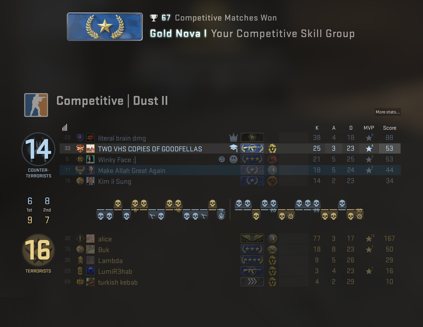 What is CS GO Smurfing