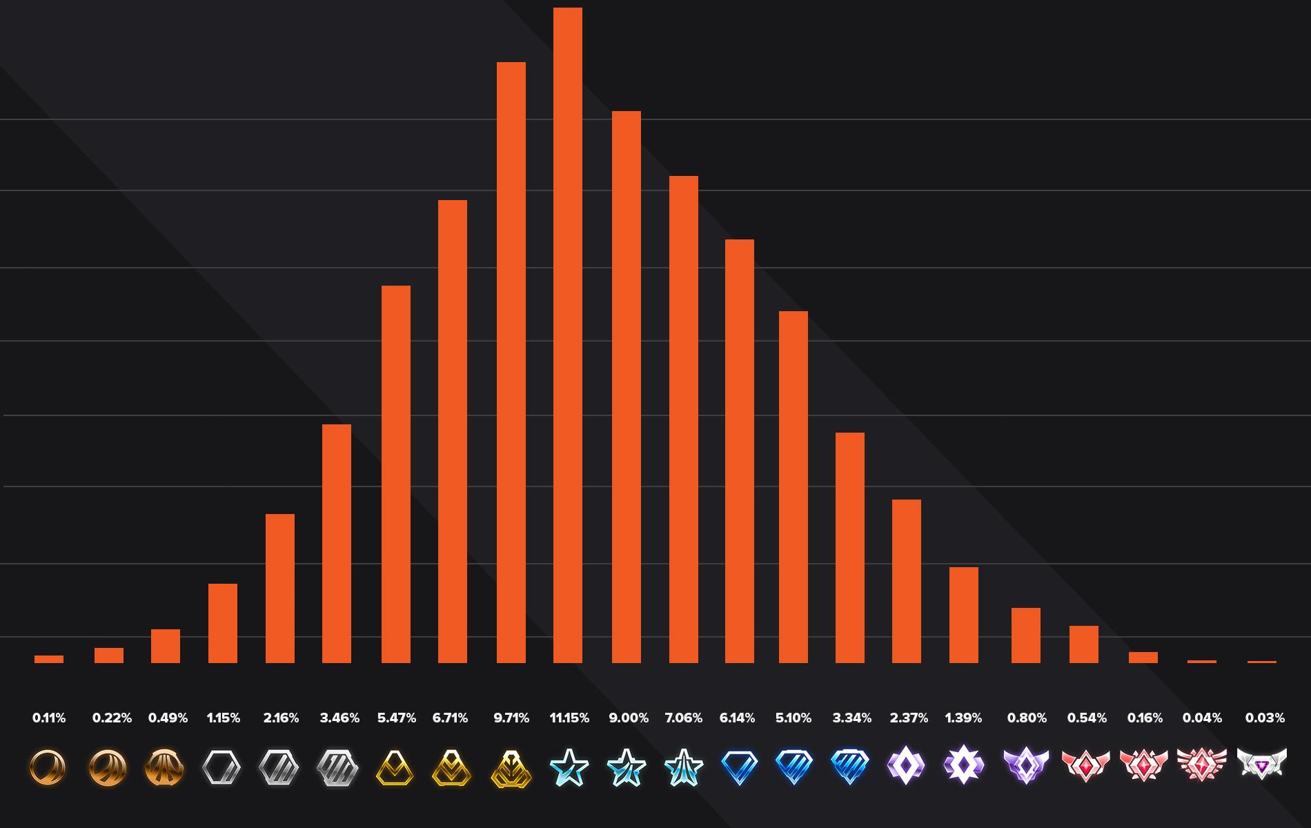 2V2 rocket league ranks distribution