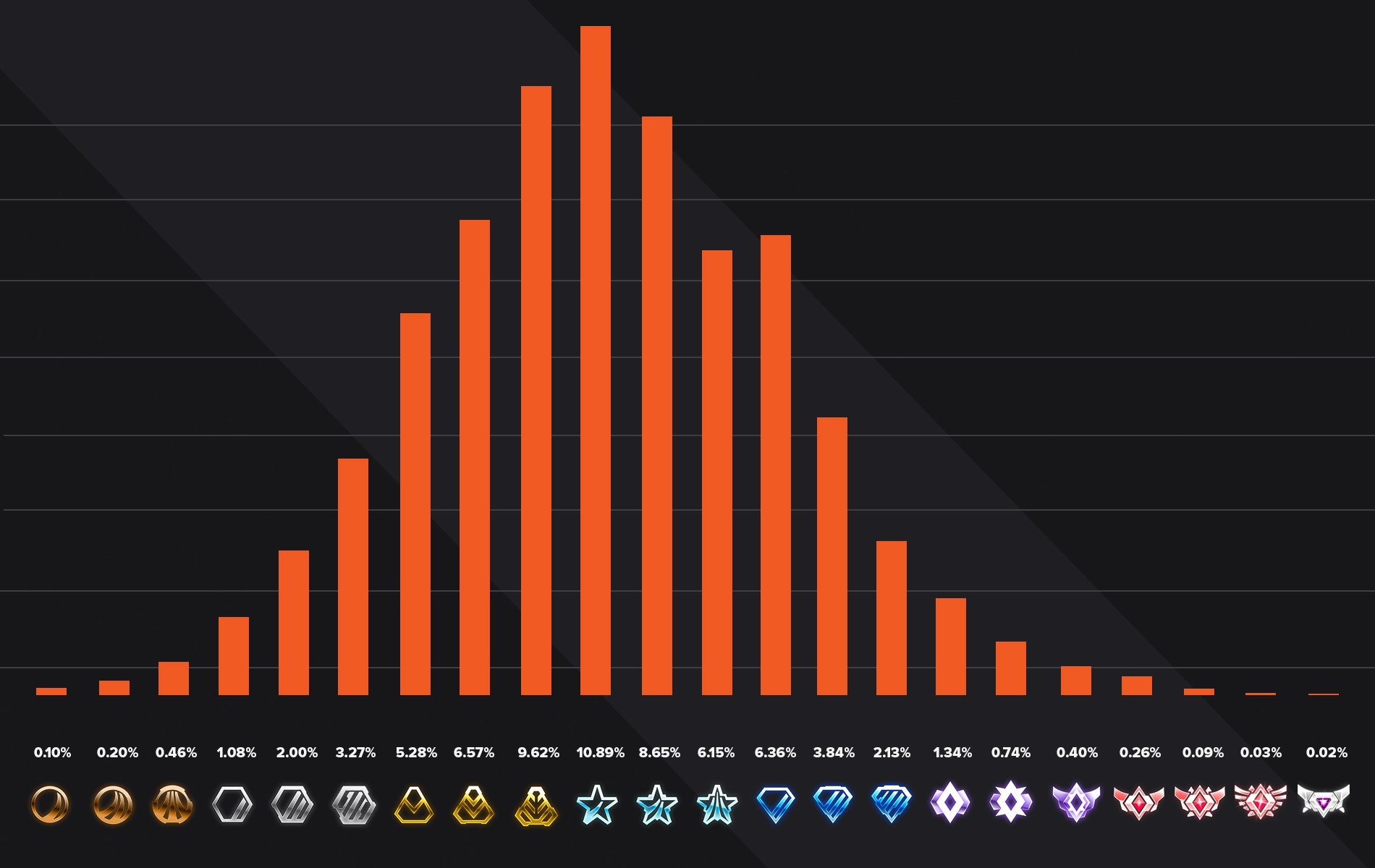 3V3 rocket league ranks distribution