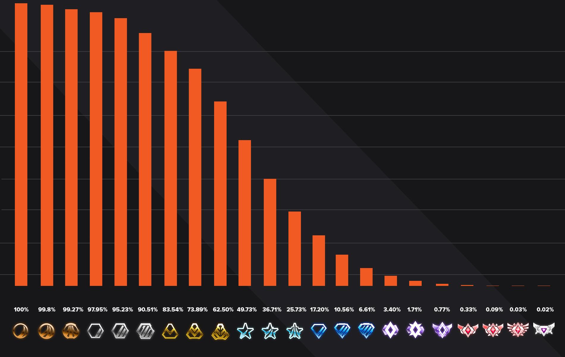 rocket league ranks distribution