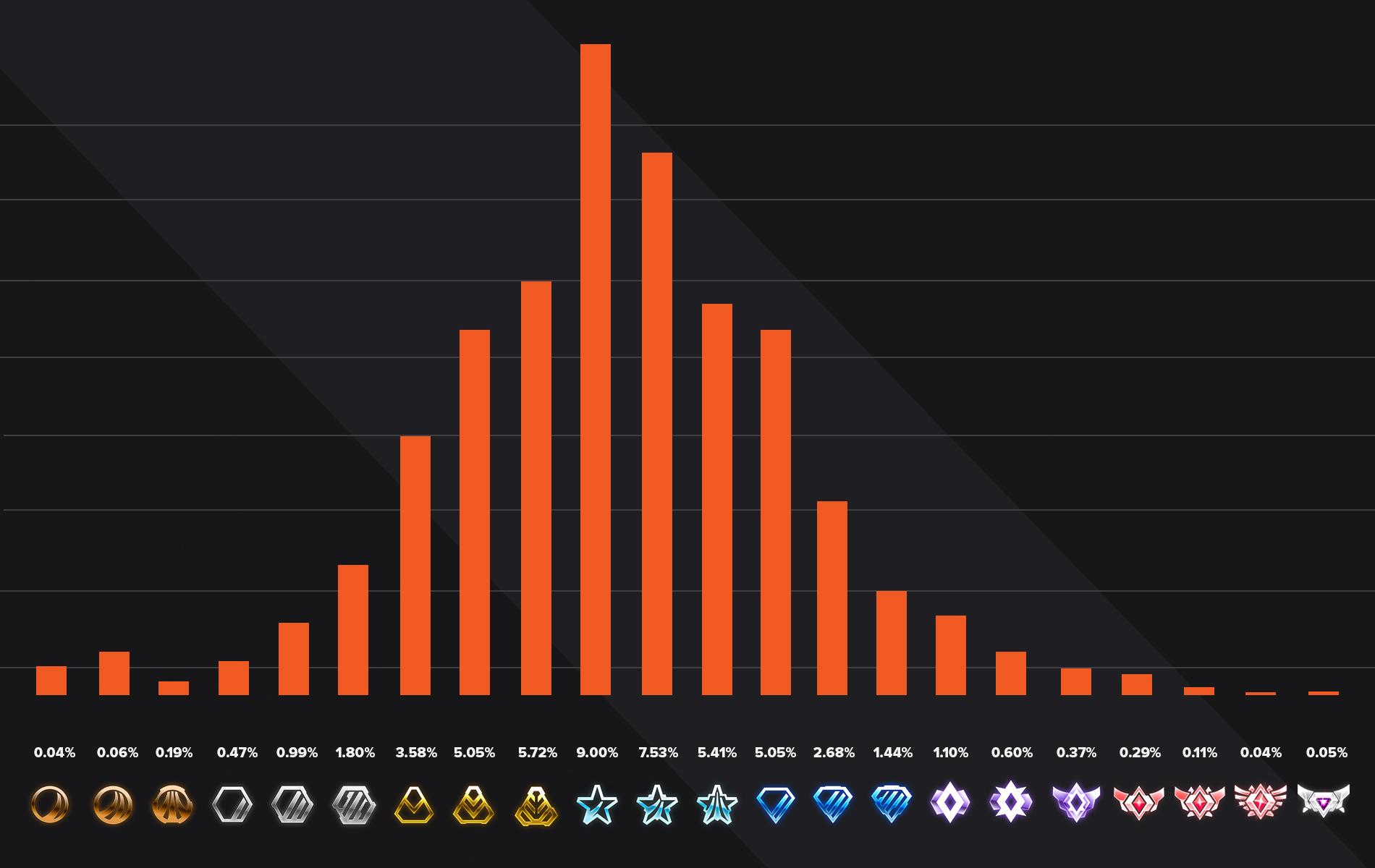 1V1 rocket league ranks distribution