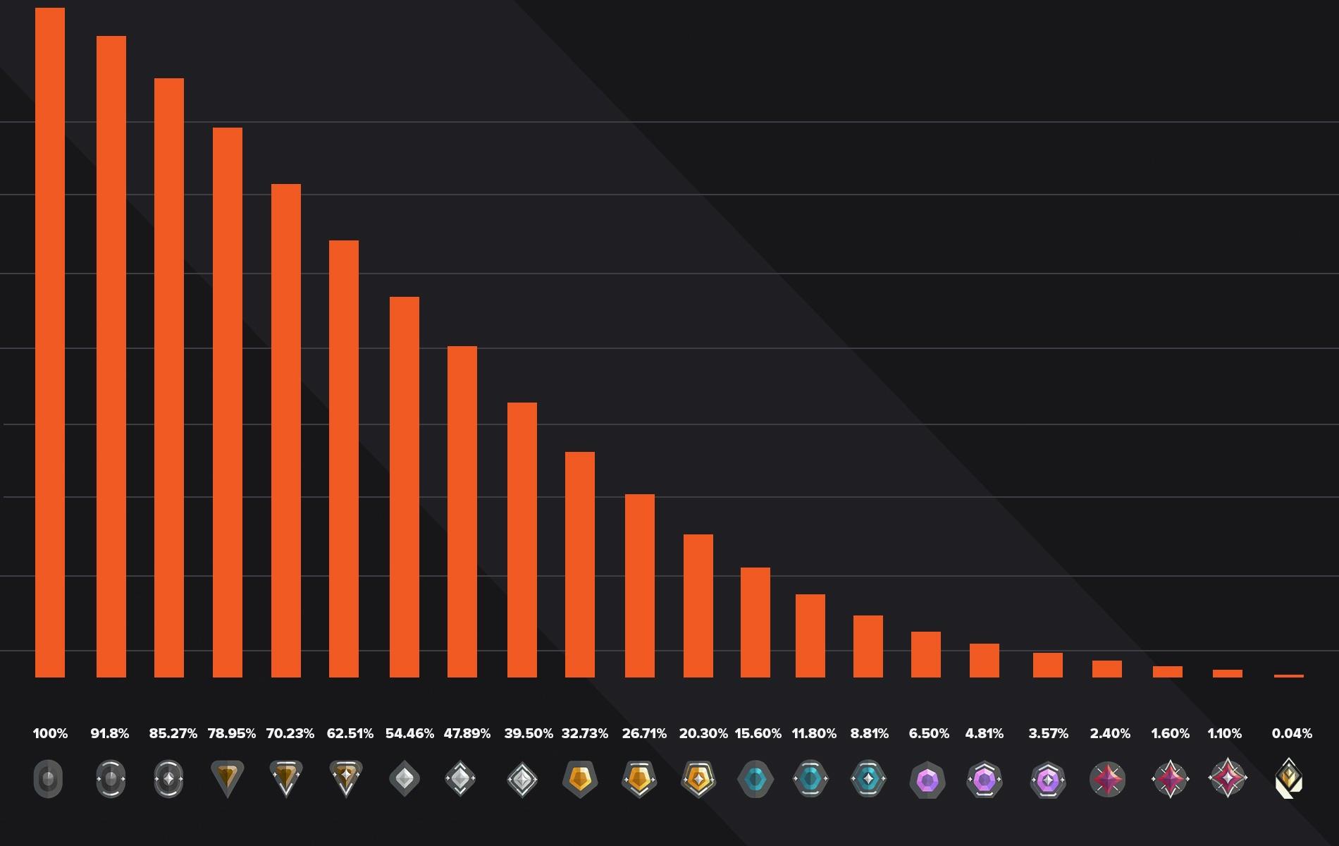 Valorant Ranked Distribution