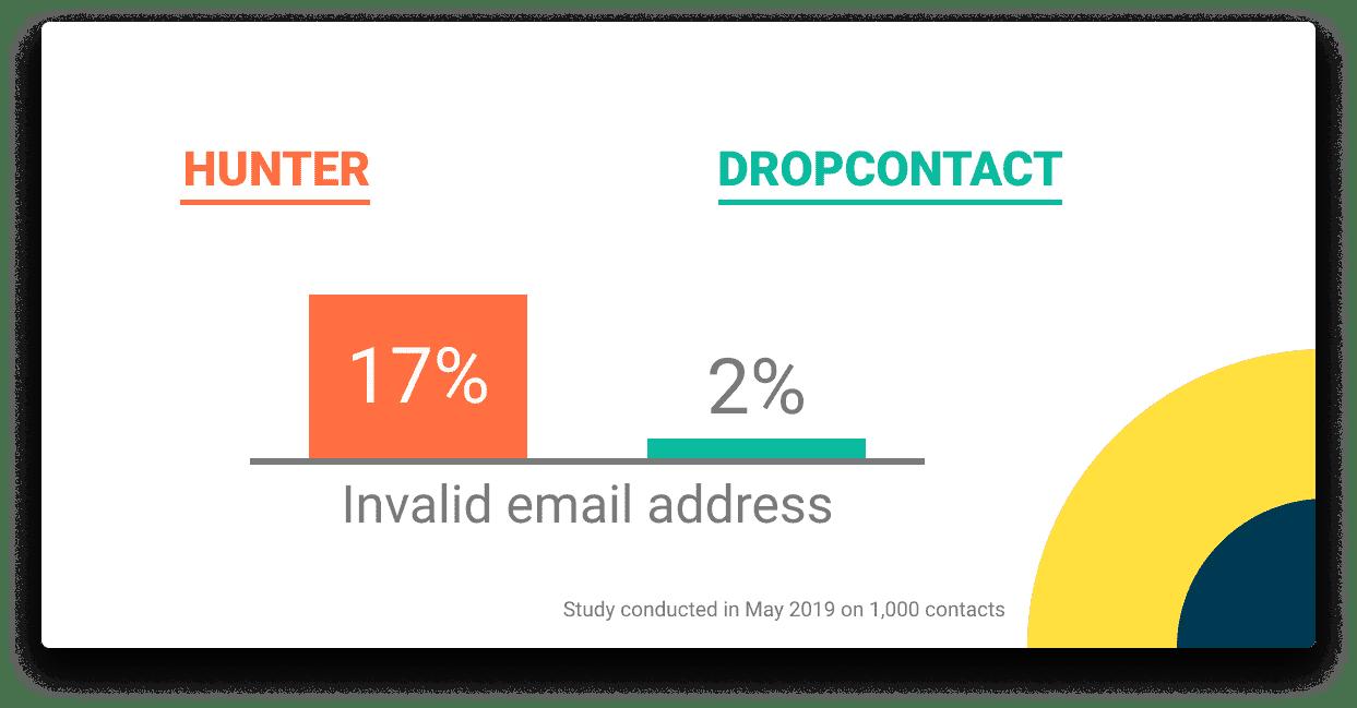 invalid email address ratio hunter Dropcontact