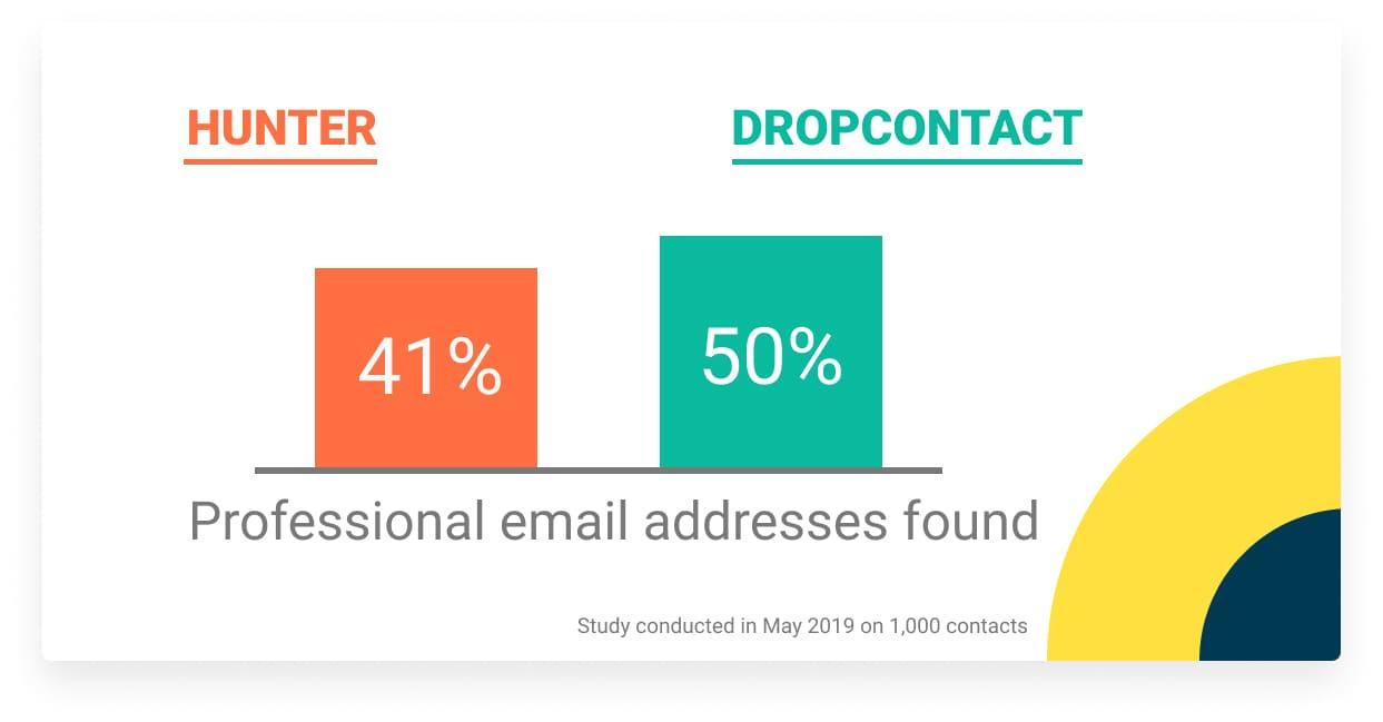 professional nominative email address dropcontact hunter