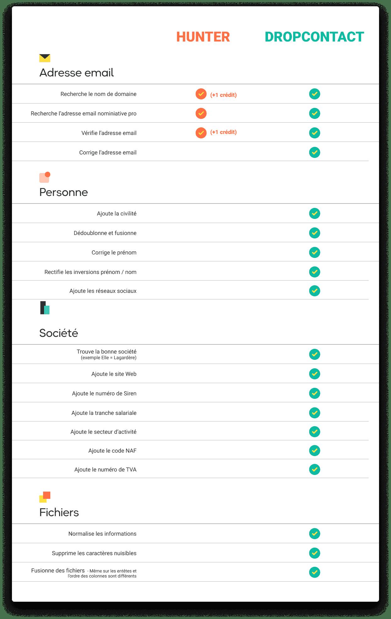 comparatif email hunter.io  - Dropcontact