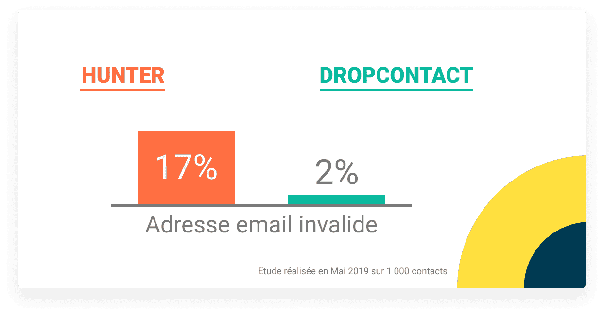 dropcontact - meilleure alternative à hunter.io