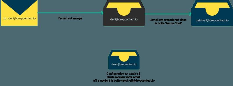 Configuration du domaine de l'email en catch-all - sans bounce