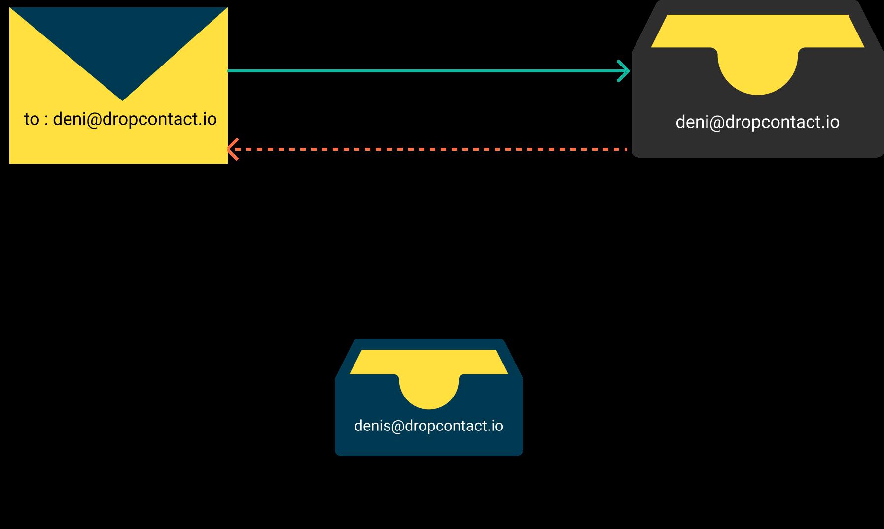 configuration du nom de domaine de l'email par défaut