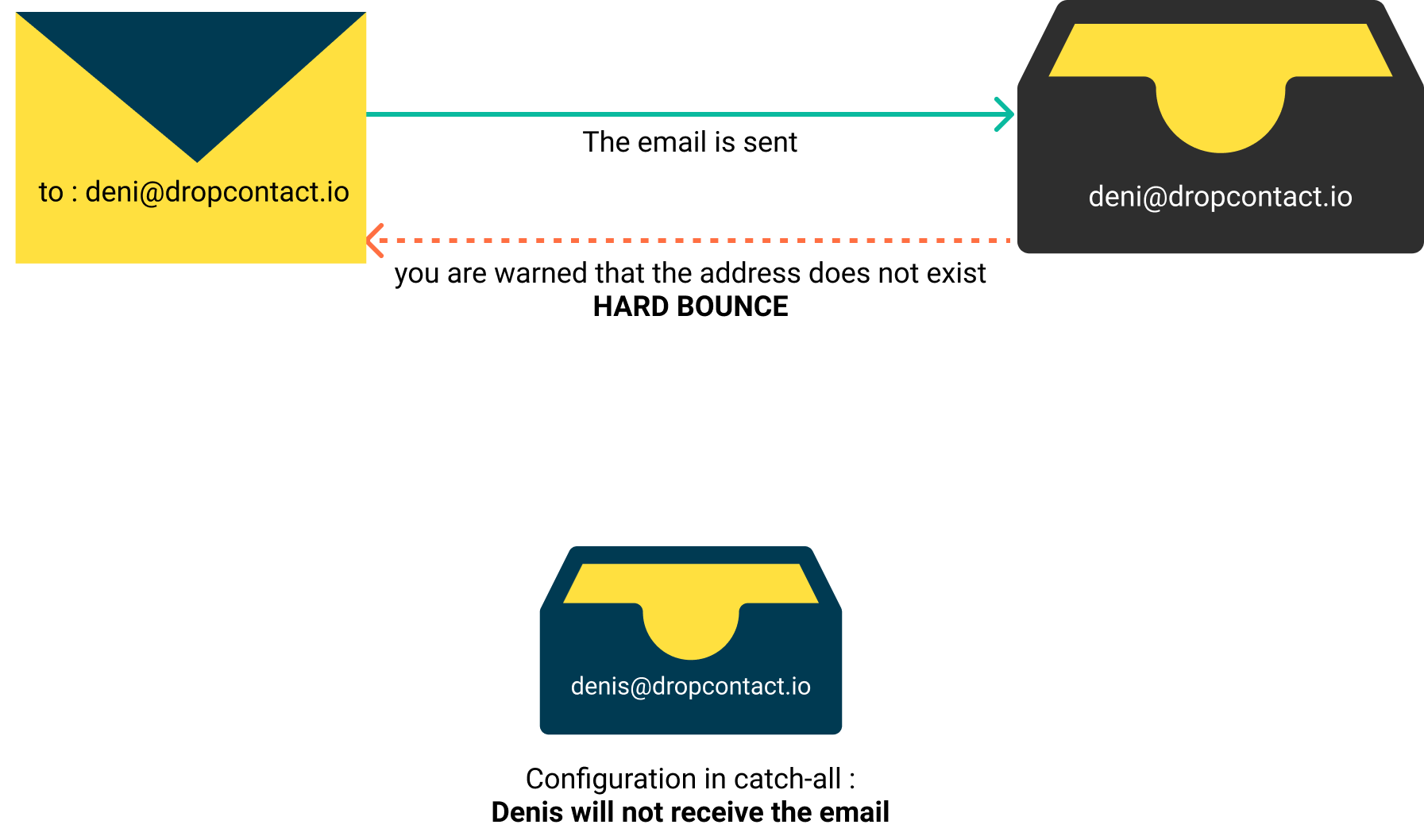 Setting up the catch-all email domain - with bounce