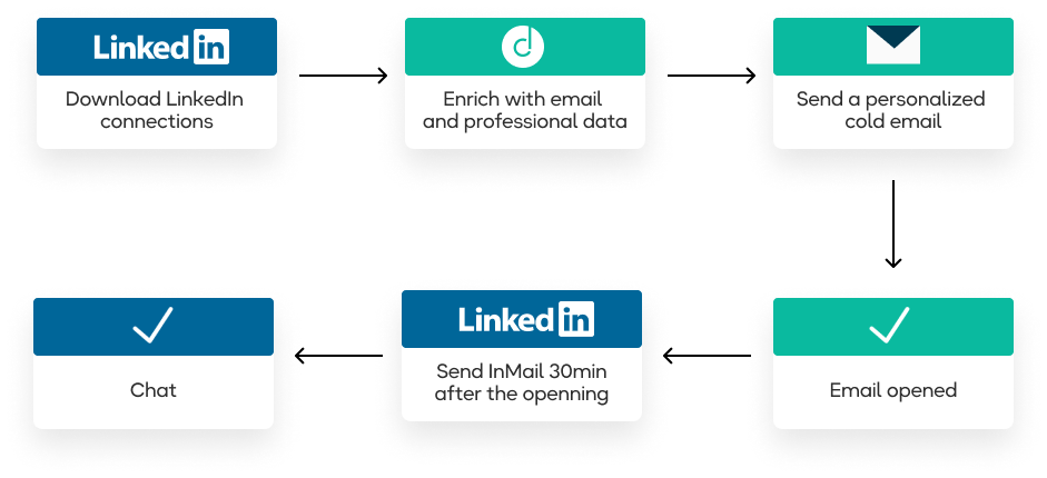 Magic workflow to prospect with LinkedIn and Cold Email