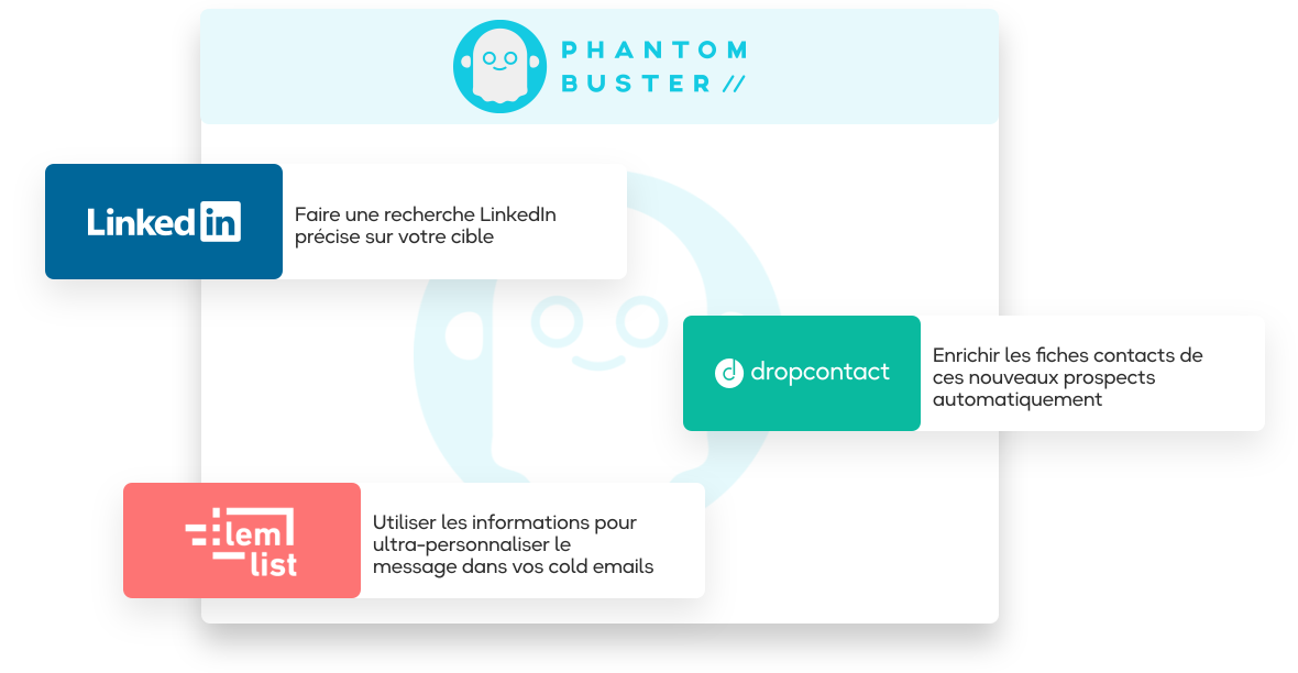 workflow LinkedIn Phantombuster et Dropcontact
