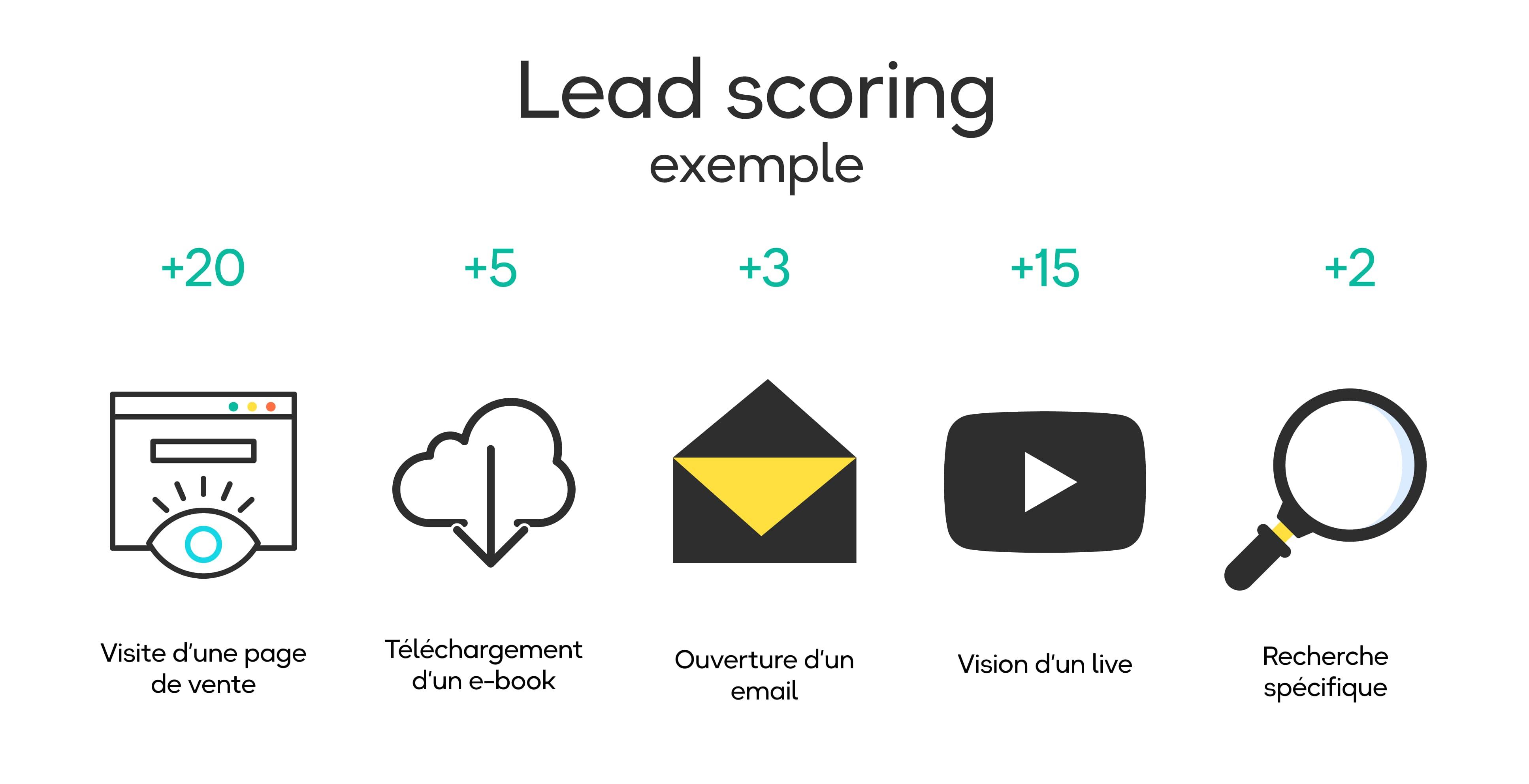exemple - lead scoring