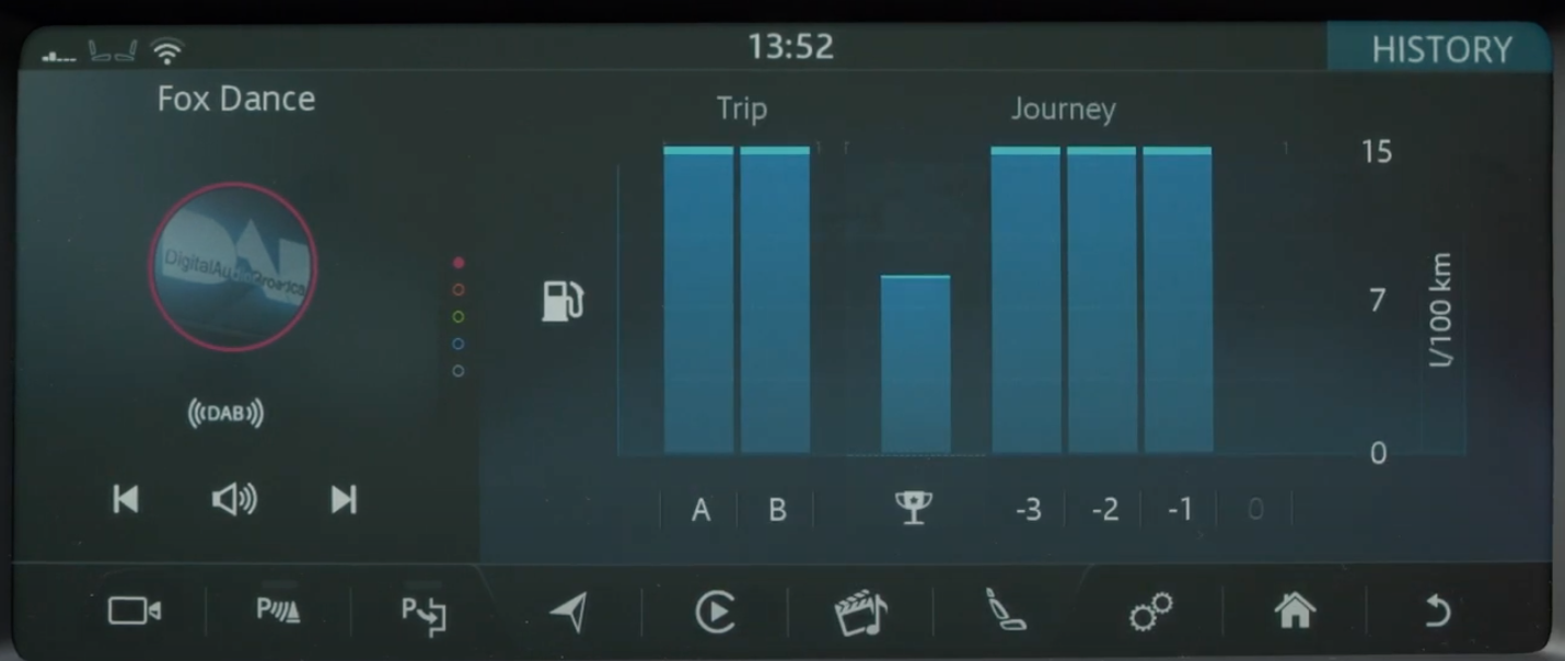 A bar chart showing the trip and journey information of a vehicle